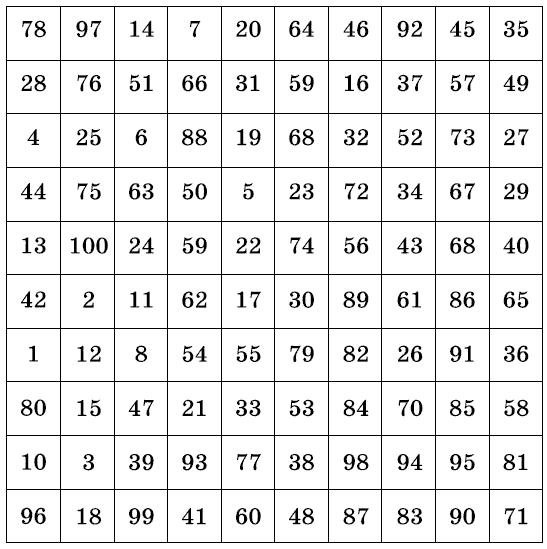 Таблица предсказаний с точностью 97{3b6b0194c52ae9859485c17ab40feea3b67b930c9c9907fd0d0e3a5511e0a576}