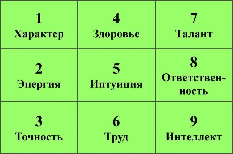Характер человека по дате рождения с помощью квадрата Пифагора